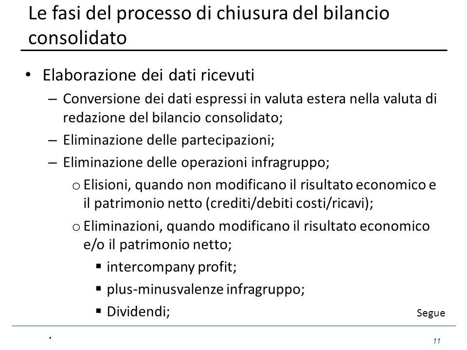 Le fasi del processo di chiusura del bilancio consolidato