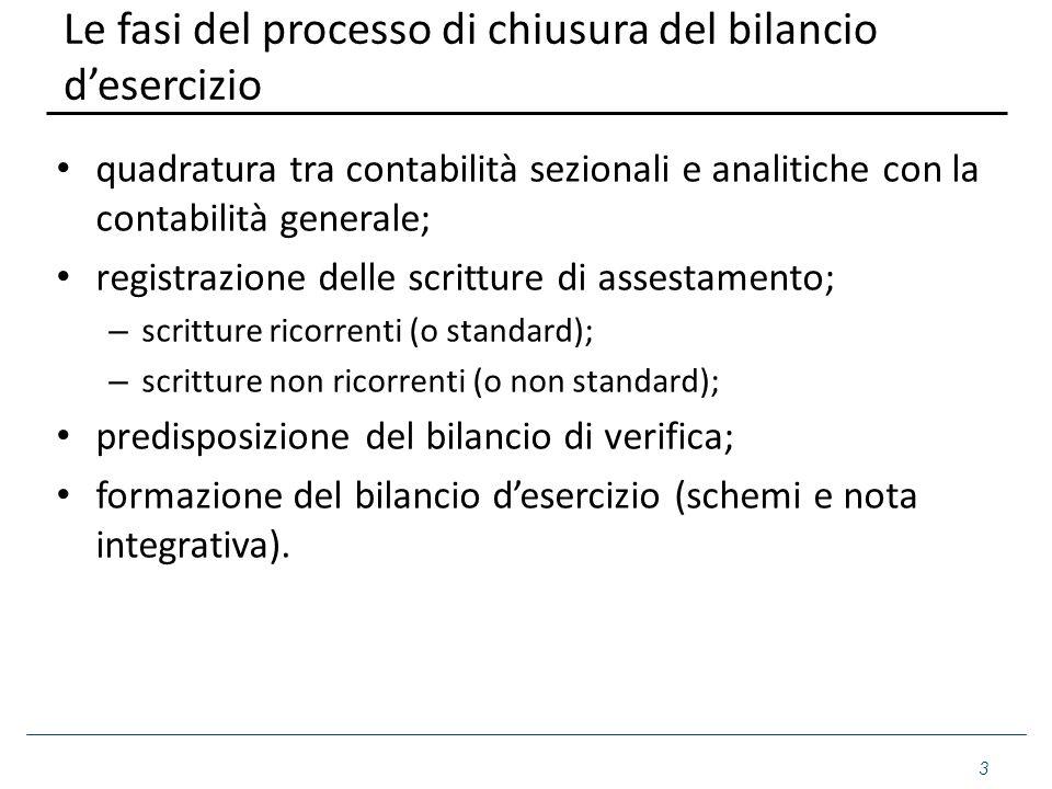 Le fasi del processo di chiusura del bilancio d'esercizio