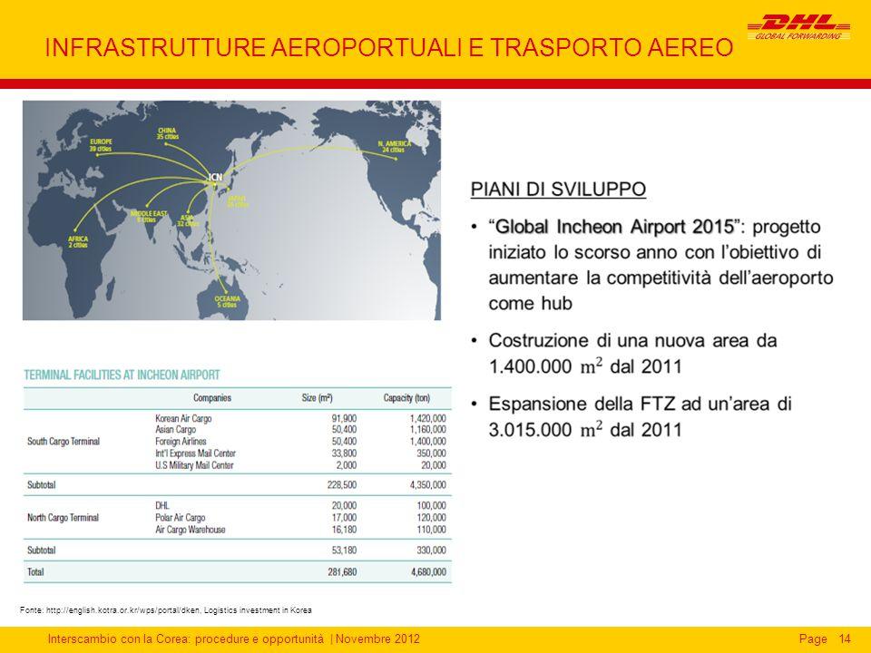 INFRASTRUTTURE AEROPORTUALI E TRASPORTO AEREO