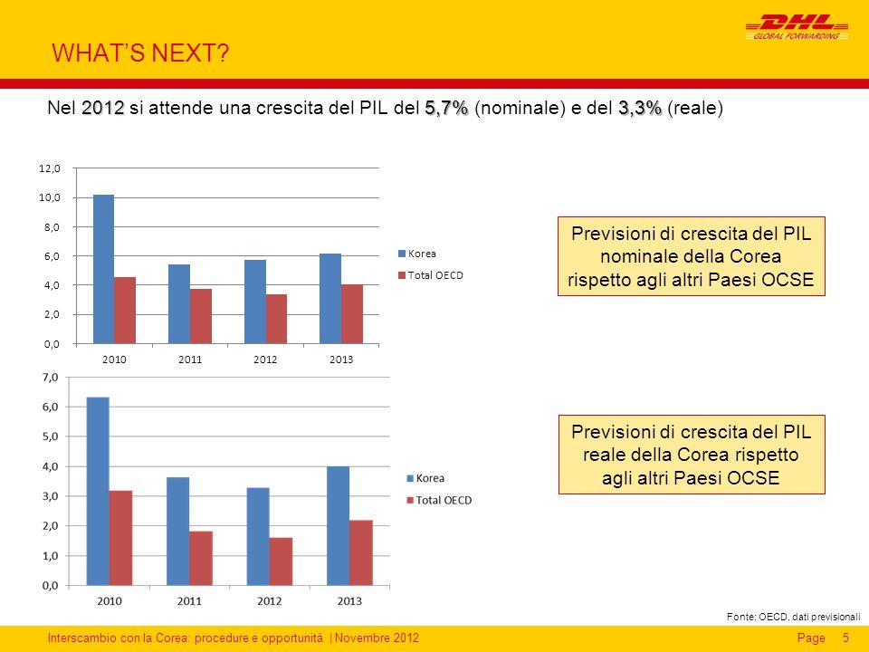 WHAT'S NEXT Nel 2012 si attende una crescita del PIL del 5,7% (nominale) e del 3,3% (reale)