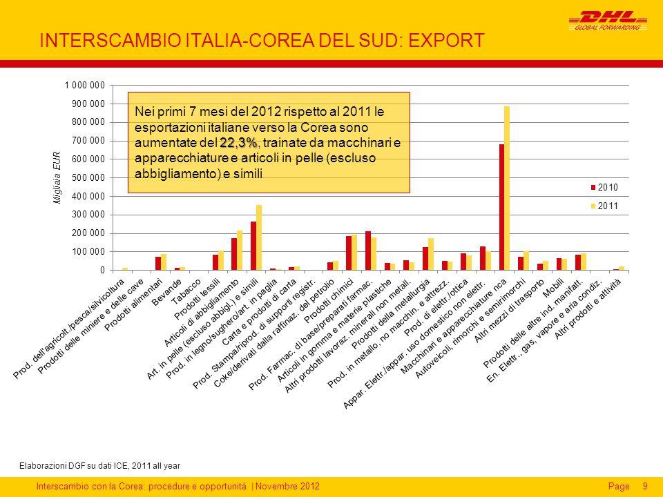 INTERSCAMBIO ITALIA-COREA DEL SUD: EXPORT