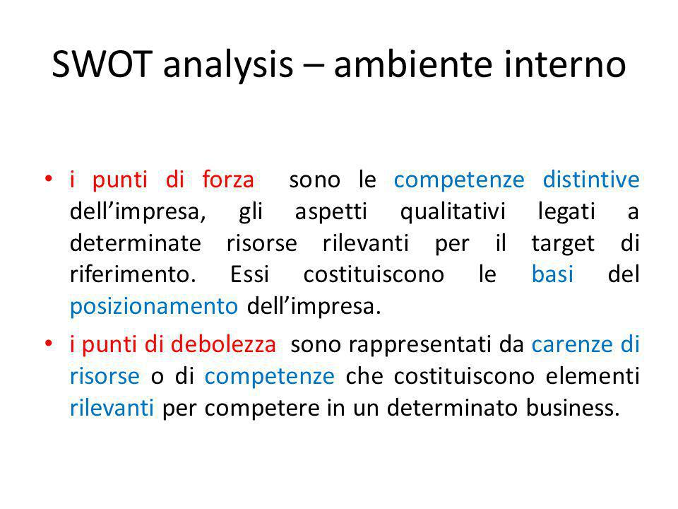 SWOT analysis – ambiente interno