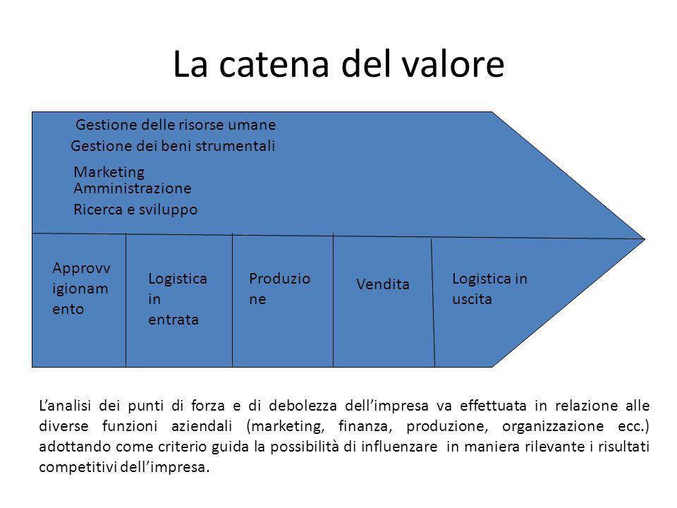 La catena del valore Gestione delle risorse umane
