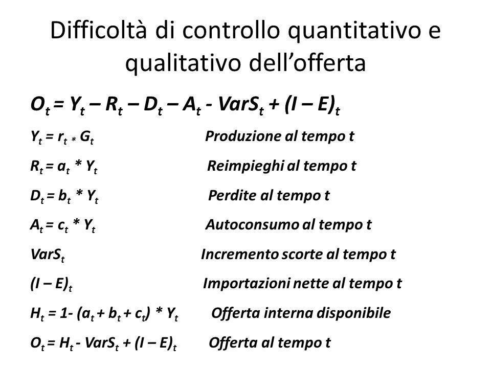 Difficoltà di controllo quantitativo e qualitativo dell'offerta