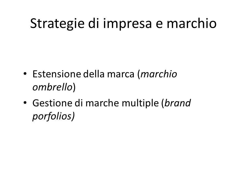 Strategie di impresa e marchio