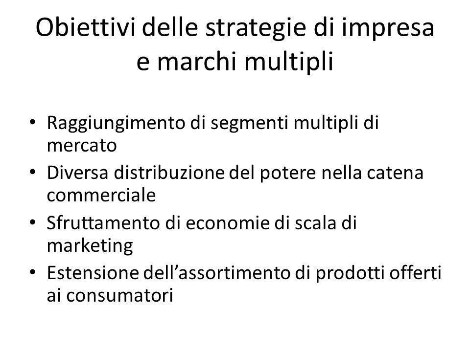 Obiettivi delle strategie di impresa e marchi multipli