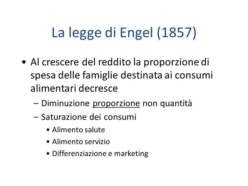 La legge di Engel (1857) Al crescere del reddito la proporzione di spesa delle famiglie destinata ai consumi alimentari decresce.