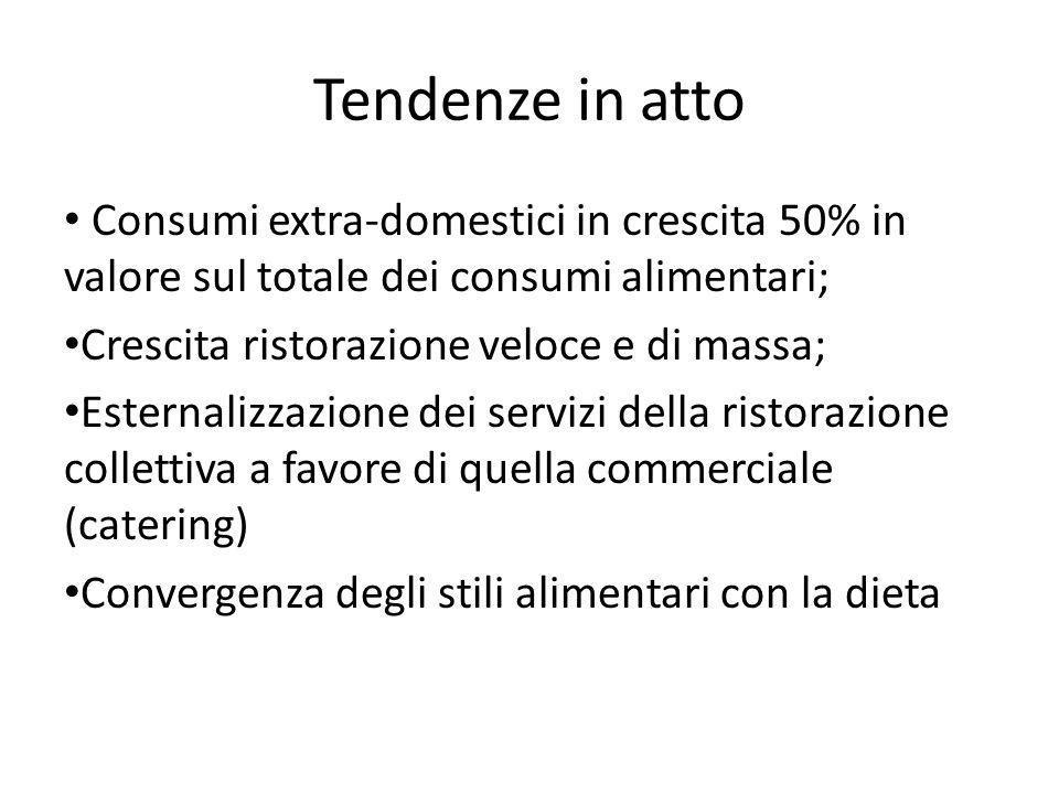 Tendenze in atto Consumi extra-domestici in crescita 50% in valore sul totale dei consumi alimentari;