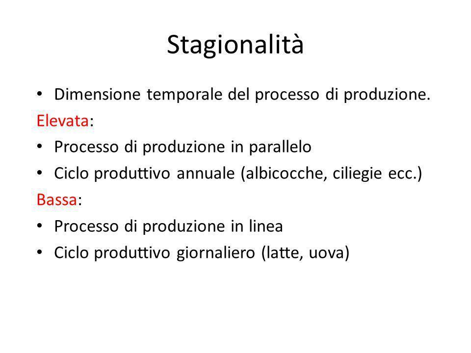 Stagionalità Dimensione temporale del processo di produzione. Elevata: