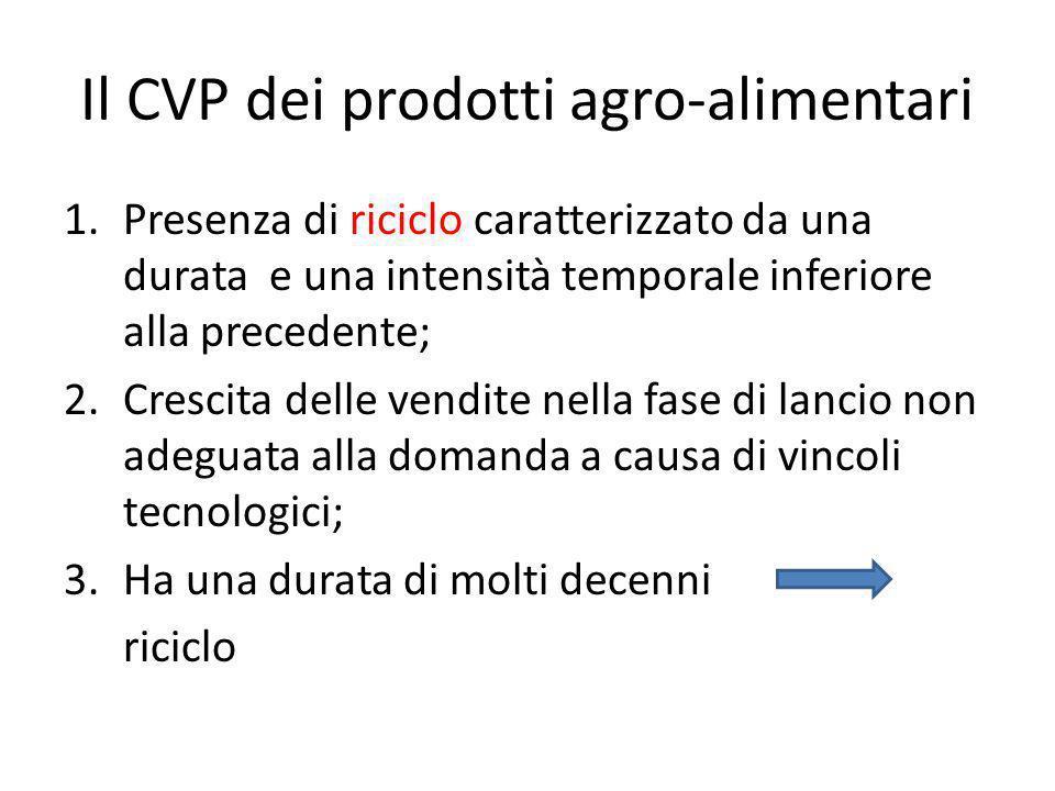 Il CVP dei prodotti agro-alimentari