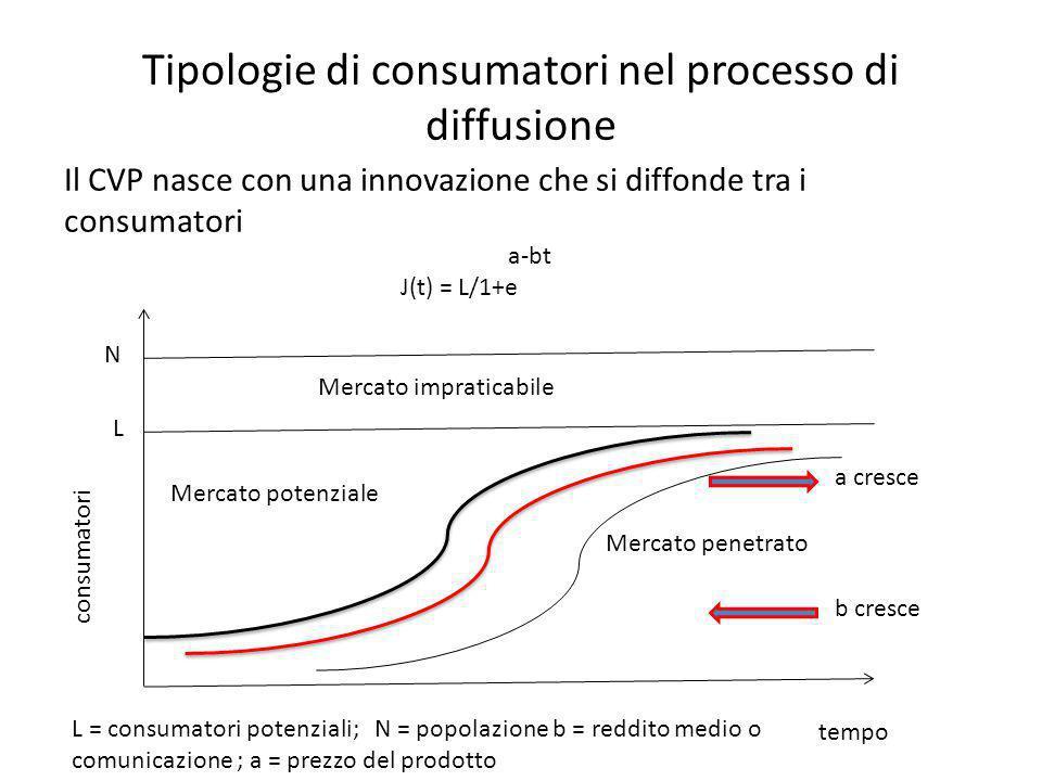 Tipologie di consumatori nel processo di diffusione