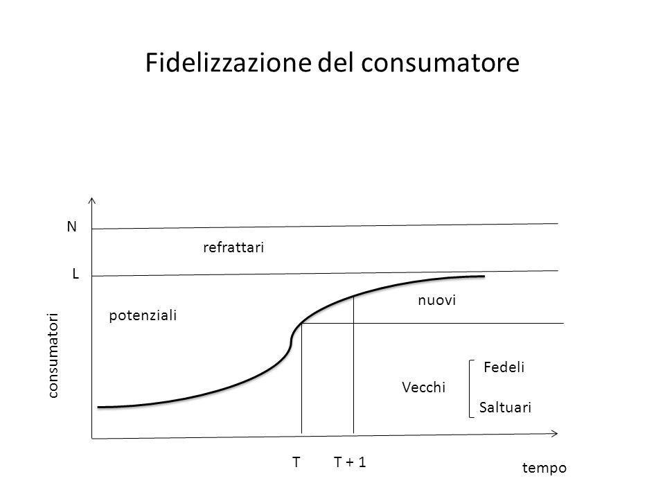 Fidelizzazione del consumatore