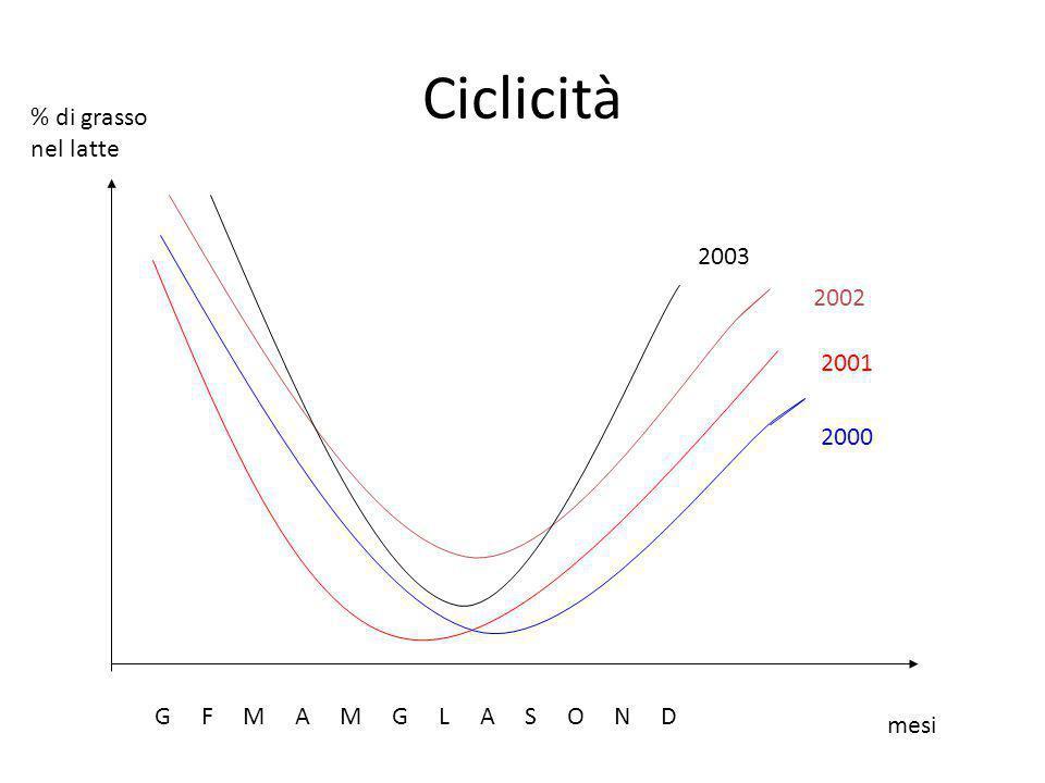 Ciclicità % di grasso nel latte 2003 2002 2001 2000
