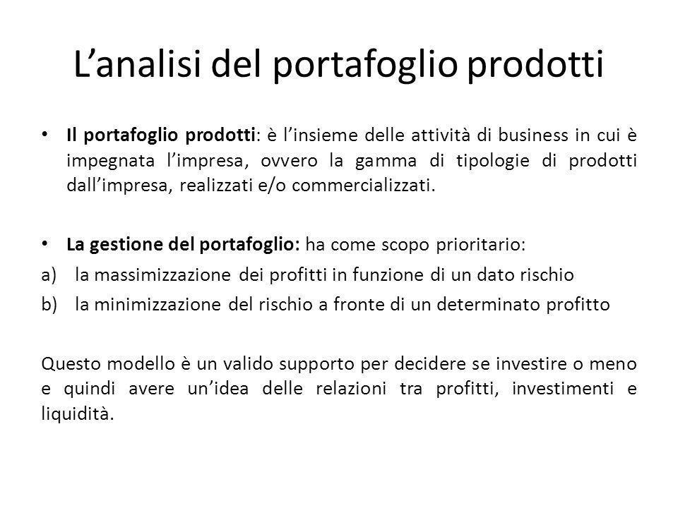 L'analisi del portafoglio prodotti