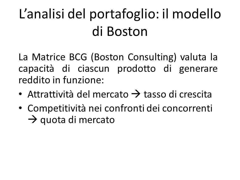 L'analisi del portafoglio: il modello di Boston