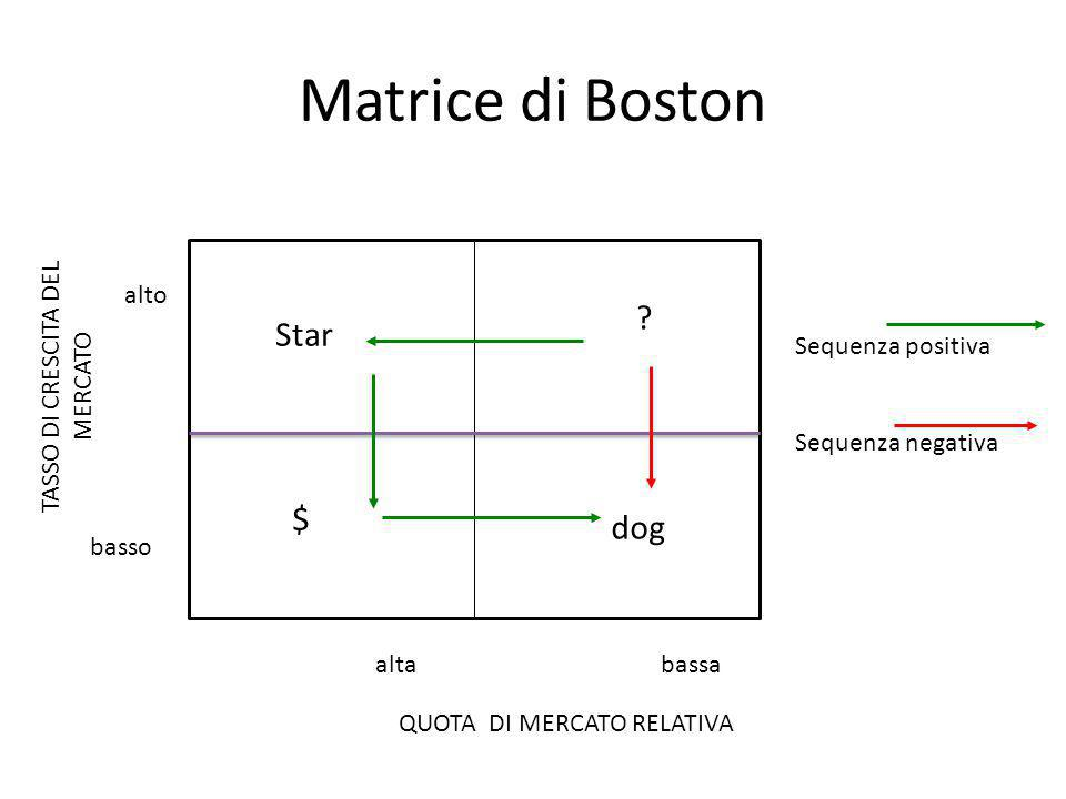 Matrice di Boston Star $ dog alto Sequenza positiva