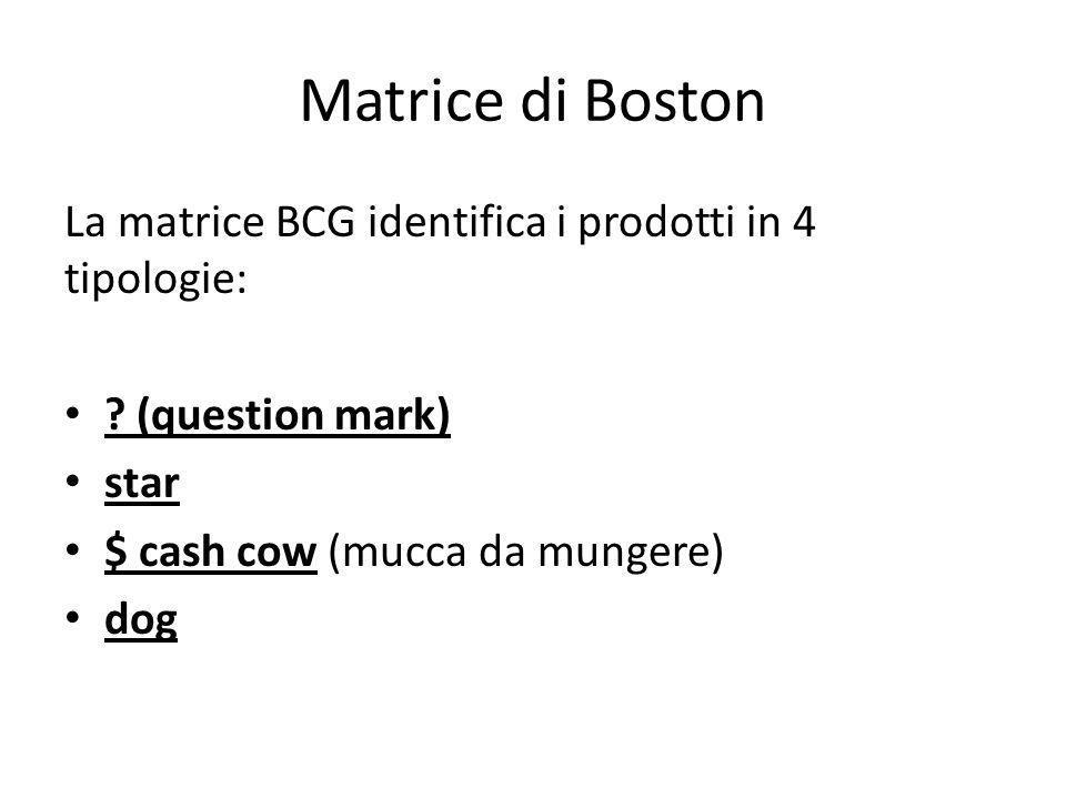 Matrice di Boston La matrice BCG identifica i prodotti in 4 tipologie:
