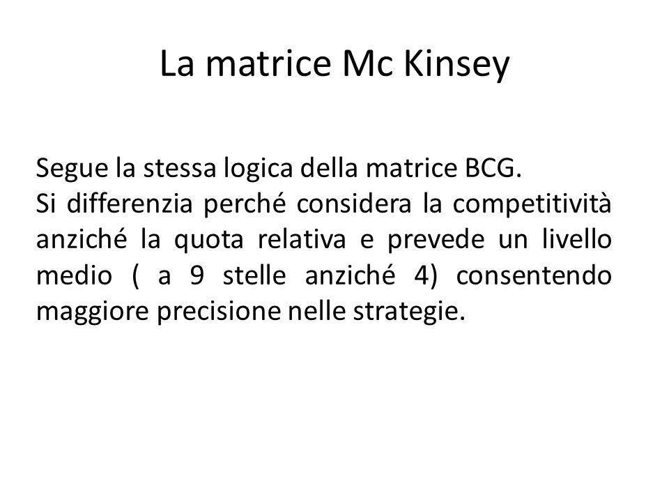 La matrice Mc Kinsey Segue la stessa logica della matrice BCG.