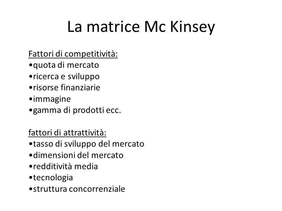 La matrice Mc Kinsey Fattori di competitività: quota di mercato