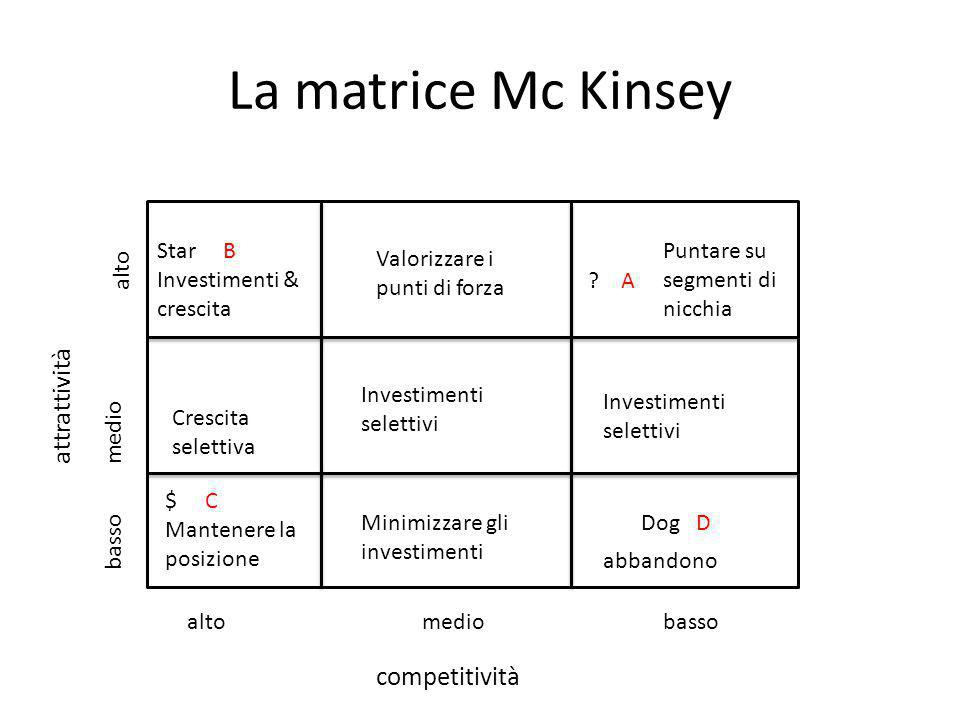 La matrice Mc Kinsey attrattività competitività