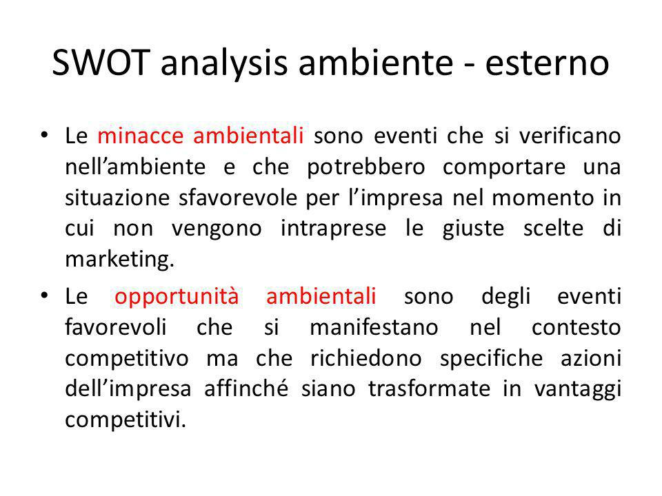 SWOT analysis ambiente - esterno