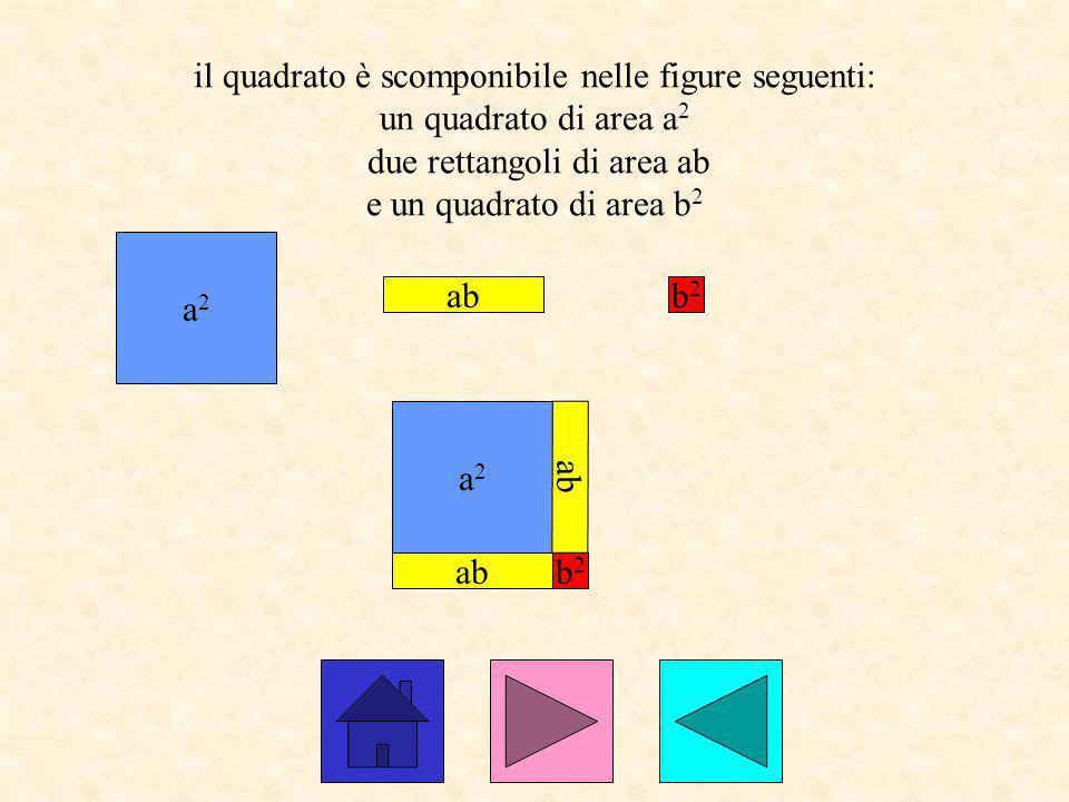 il quadrato è scomponibile nelle figure seguenti: un quadrato di area a2 due rettangoli di area ab e un quadrato di area b2