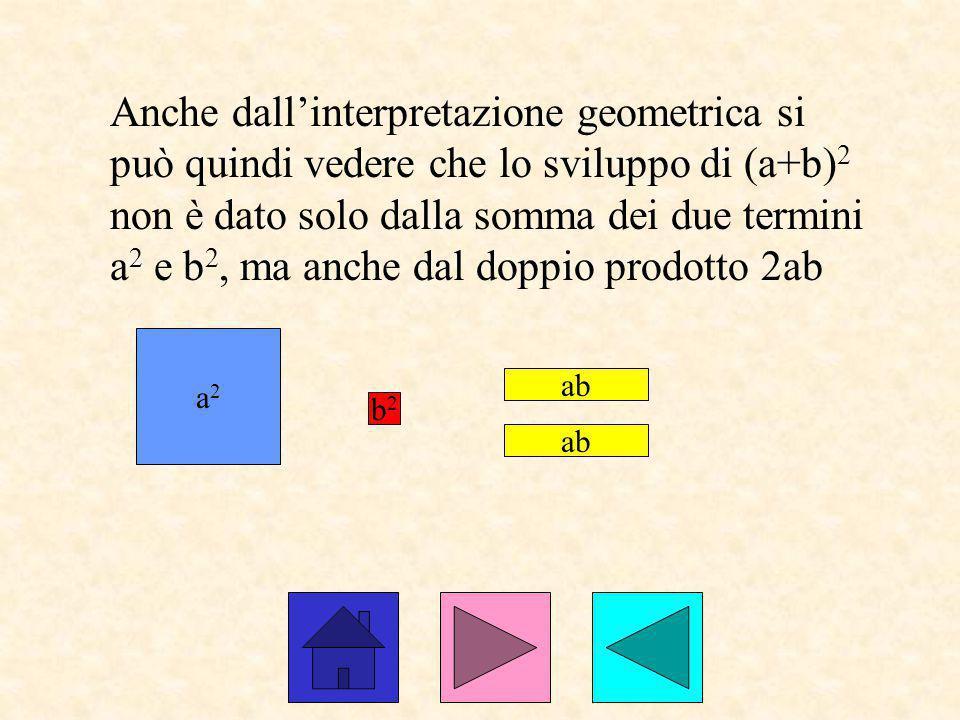 Anche dall'interpretazione geometrica si può quindi vedere che lo sviluppo di (a+b)2 non è dato solo dalla somma dei due termini a2 e b2, ma anche dal doppio prodotto 2ab