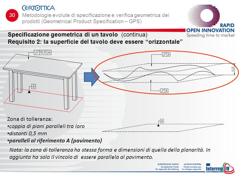 Specificazione geometrica di un tavolo (continua)