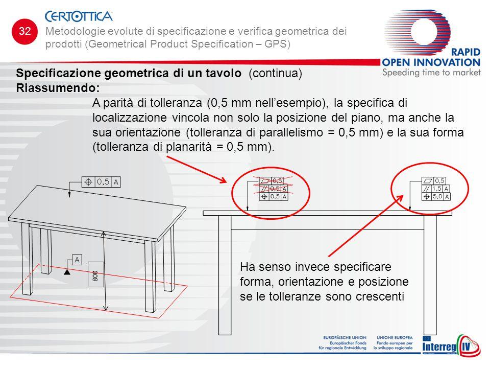 Specificazione geometrica di un tavolo (continua) Riassumendo: