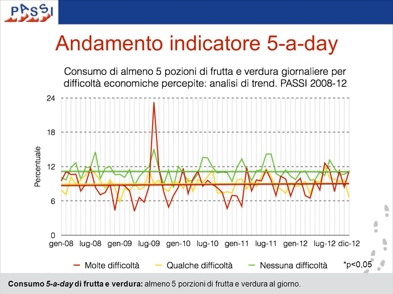 Andamento indicatore 5-a-day