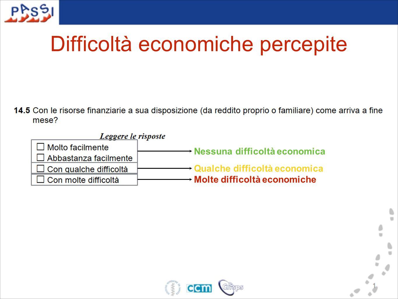 Difficoltà economiche percepite