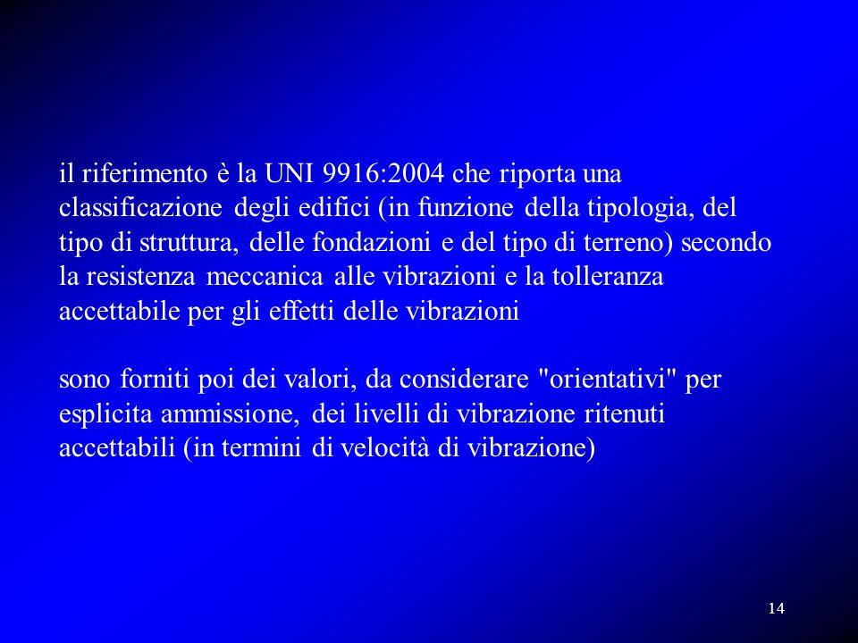 il riferimento è la UNI 9916:2004 che riporta una classificazione degli edifici (in funzione della tipologia, del tipo di struttura, delle fondazioni e del tipo di terreno) secondo la resistenza meccanica alle vibrazioni e la tolleranza accettabile per gli effetti delle vibrazioni
