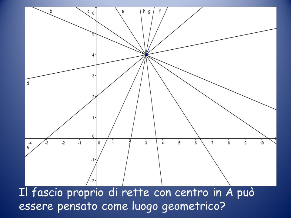 Il fascio proprio di rette con centro in A può essere pensato come luogo geometrico