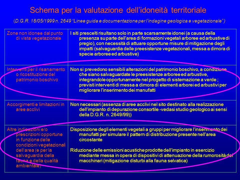 Schema per la valutazione dell'idoneità territoriale (D. G. R