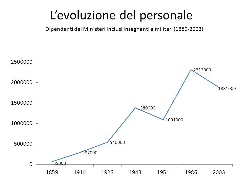 L'evoluzione del personale