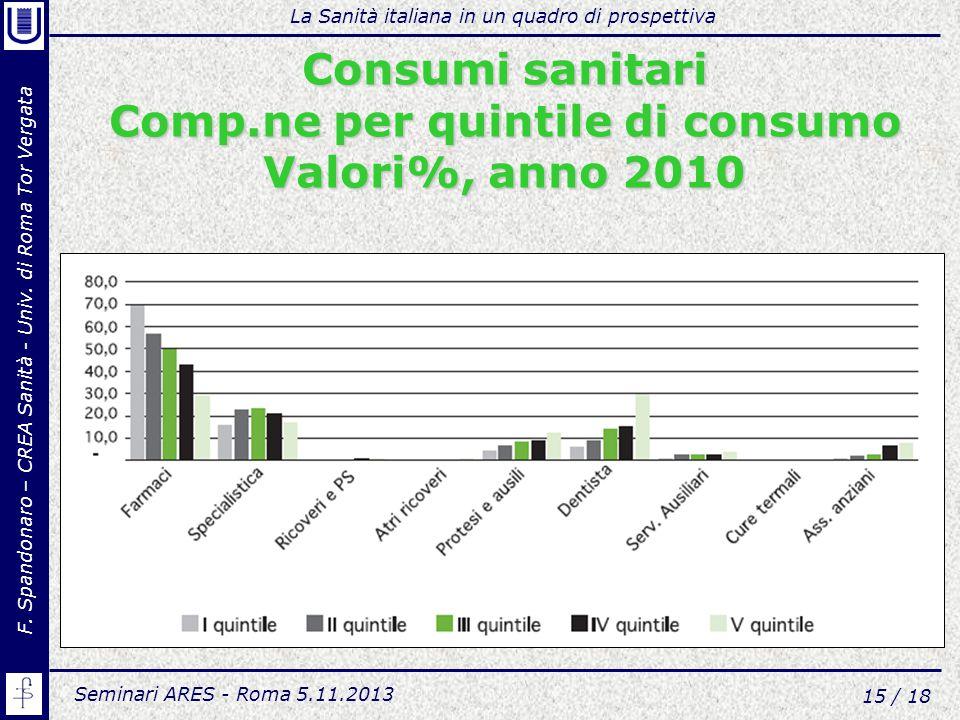 Consumi sanitari Comp.ne per quintile di consumo Valori%, anno 2010
