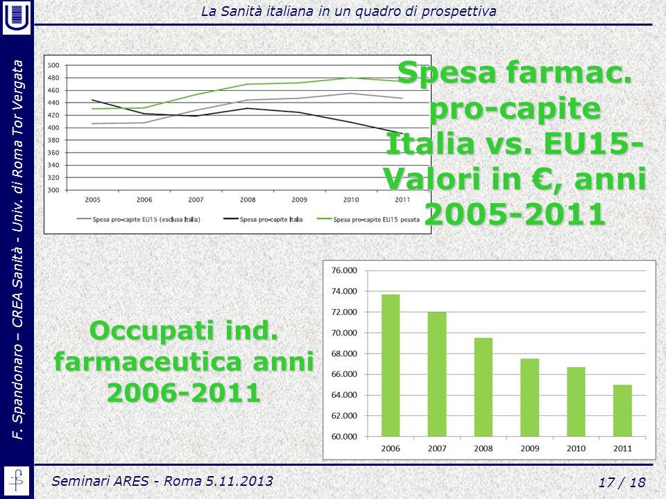 Spesa farmac. pro-capite Italia vs. EU15-Valori in €, anni 2005-2011