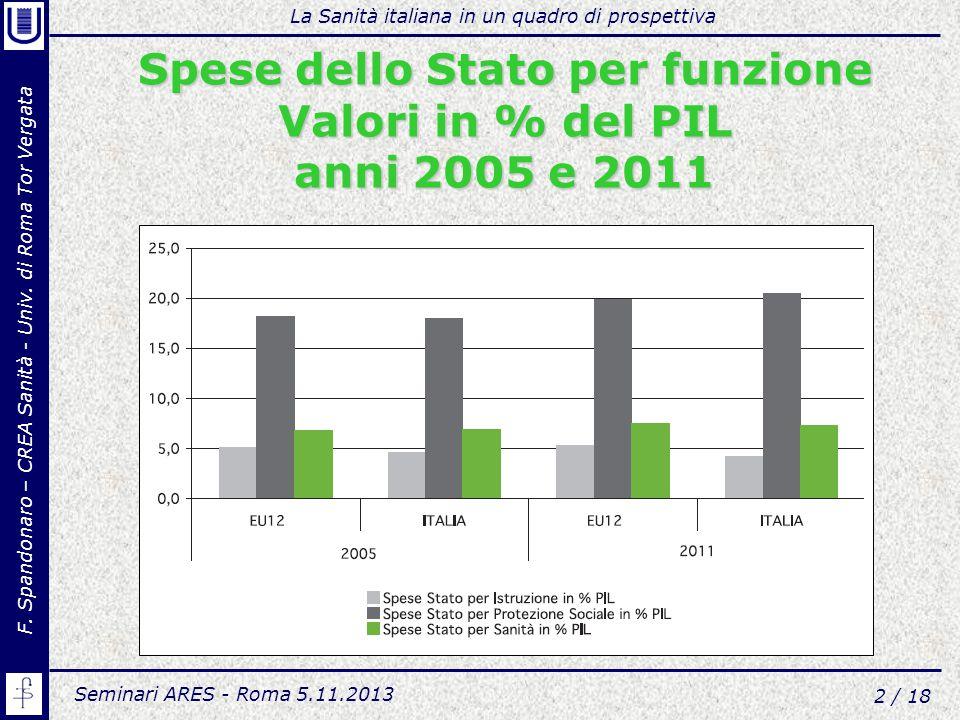 Spese dello Stato per funzione Valori in % del PIL anni 2005 e 2011