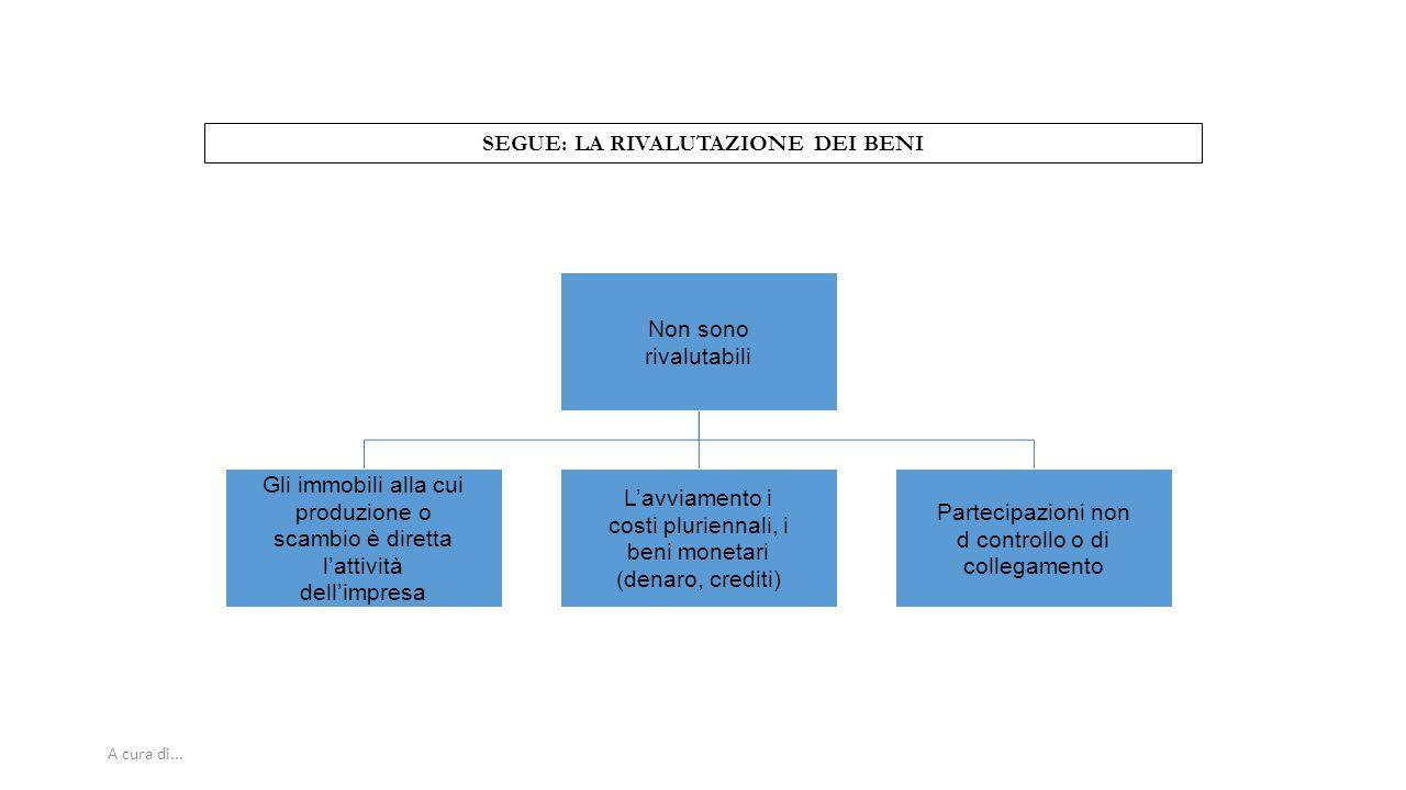 SEGUE: LA RIVALUTAZIONE DEI BENI
