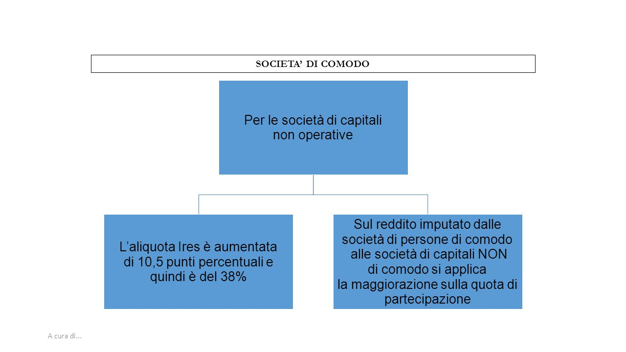 SOCIETA' DI COMODO A cura di... 48 Per le società di capitali