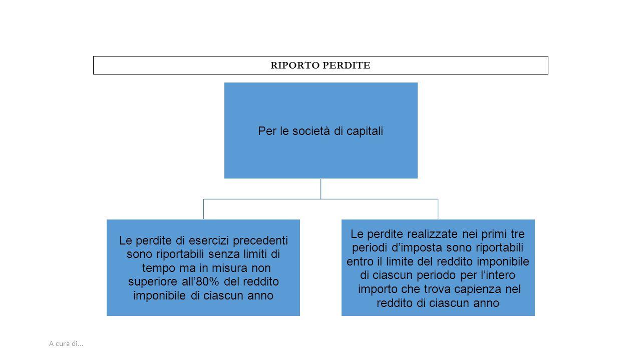 RIPORTO PERDITE A cura di... 55 Per le società di capitali