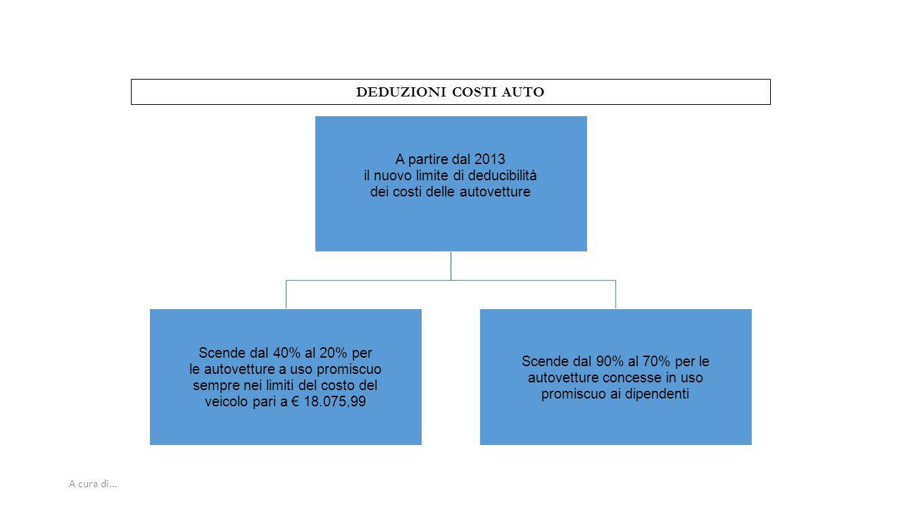 DEDUZIONI COSTI AUTO A cura di... 80 dei costi delle autovetture
