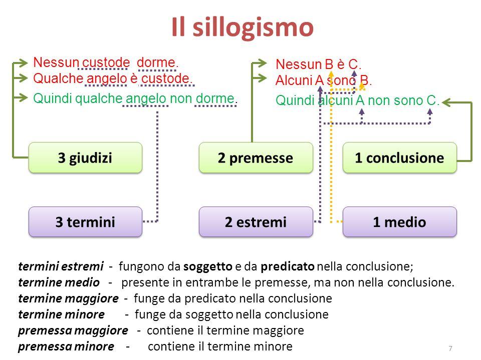 Il sillogismo 3 giudizi 2 premesse 1 conclusione 3 termini 2 estremi
