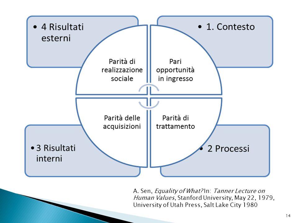 Quattro prospettive di equità formativa