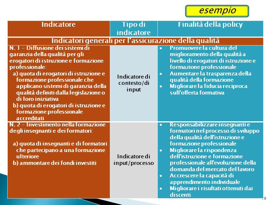 esempio Indicatore Tipo di indicatore Finalità della policy