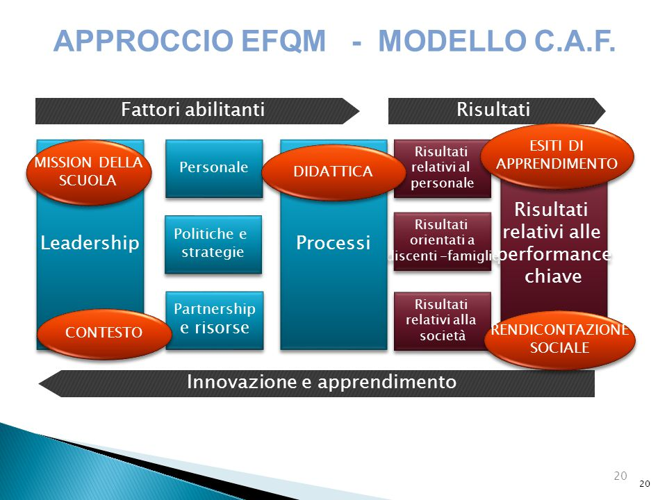 APPROCCIO EFQM - MODELLO C.A.F.