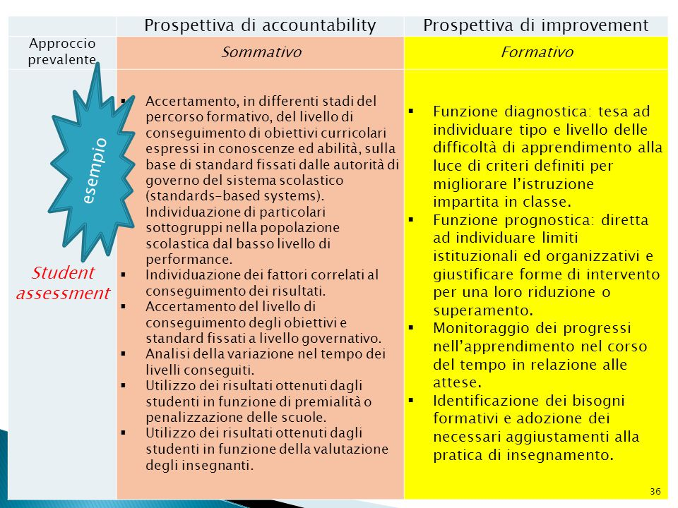 Prospettiva di accountability Prospettiva di improvement
