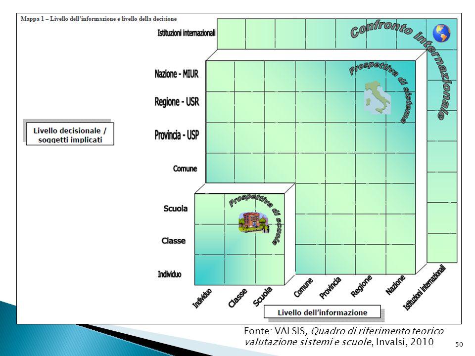 Fonte: VALSIS, Quadro di riferimento teorico valutazione sistemi e scuole, Invalsi, 2010