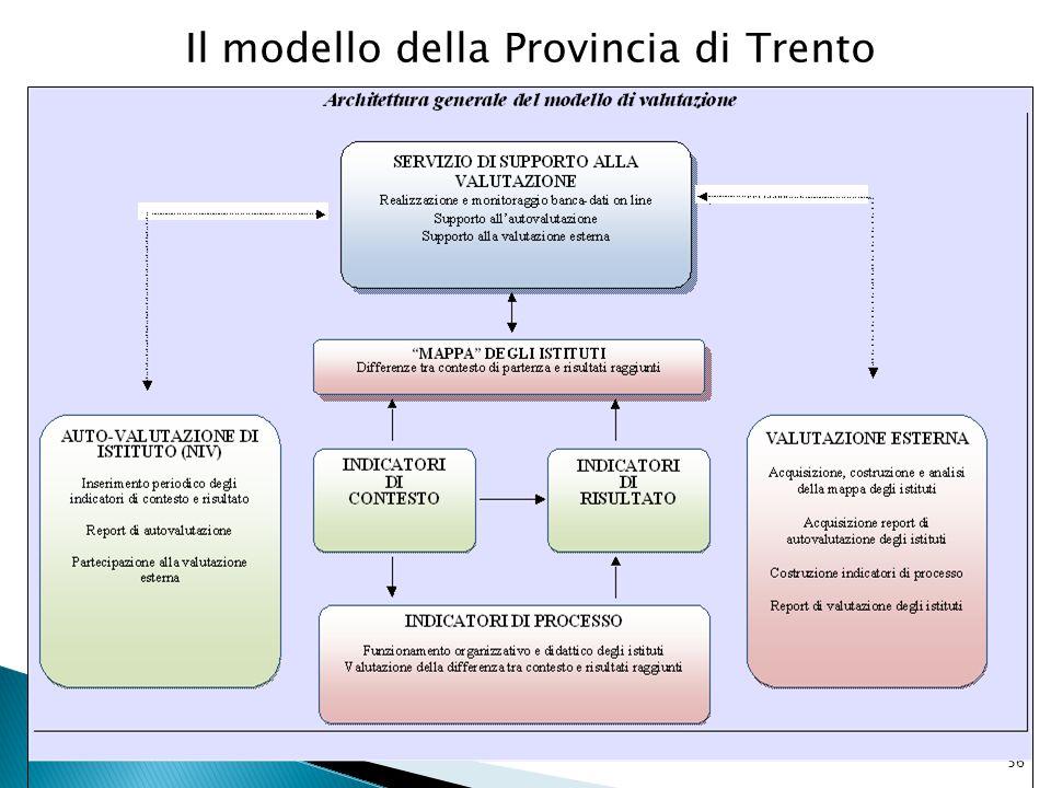 Il modello della Provincia di Trento