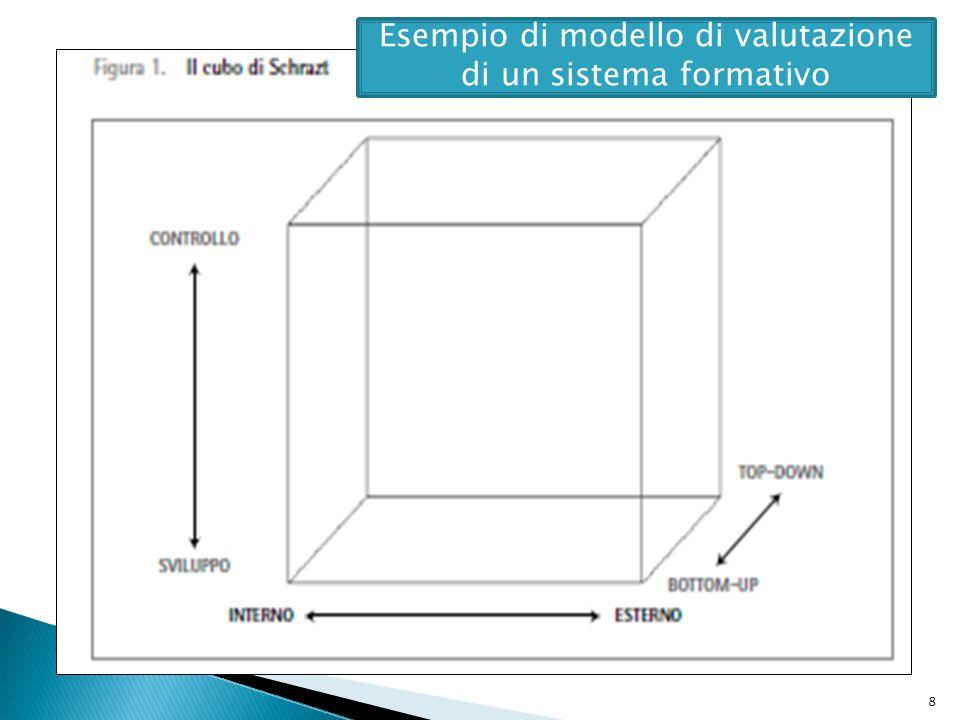 Esempio di modello di valutazione di un sistema formativo
